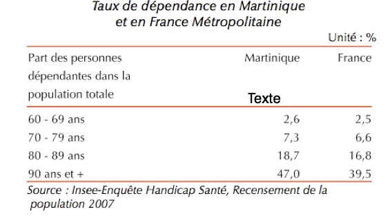 taux dependance Martinique