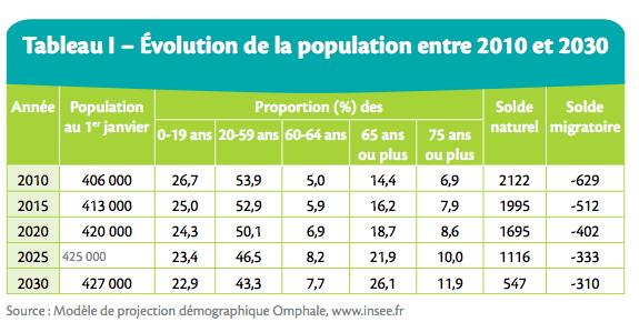 Evolution de la population entre 2010 et 2030