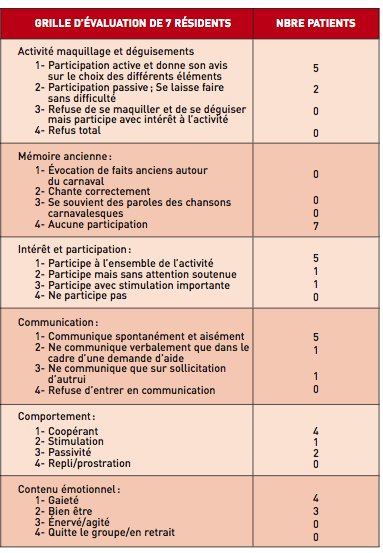 evaluation - carnaval