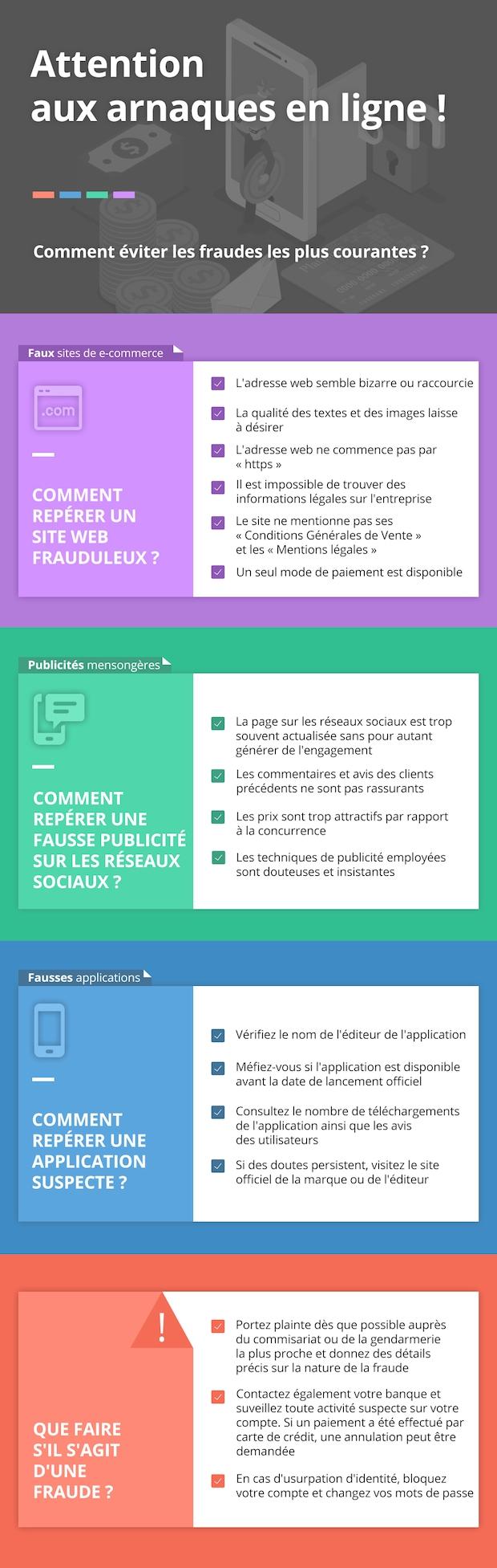 Infographie - Comment éviter les fraudes sur internet