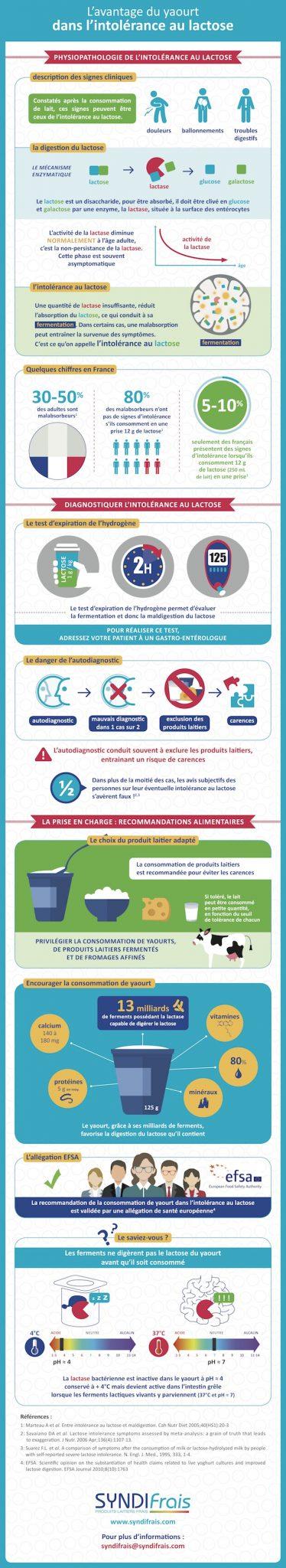 infographie intolerance au lactose